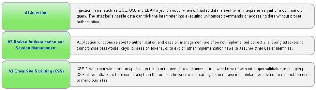 OWASP Top 3
