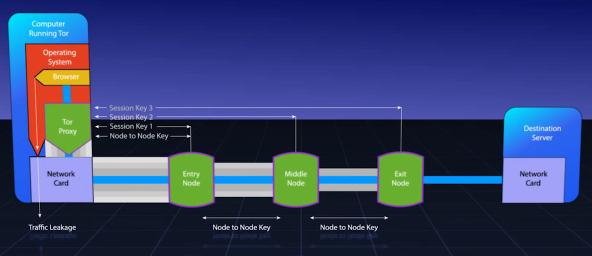 Tor - Nodes, sesiones y claves