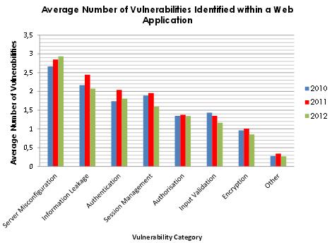 Vulnerabilidades en aplicaciones Web